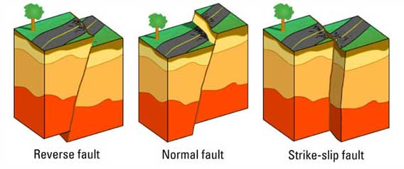 The earthquake found in Alma was perhaps caused by a strike-slip fault. Image via sms-tsunami-warning.com