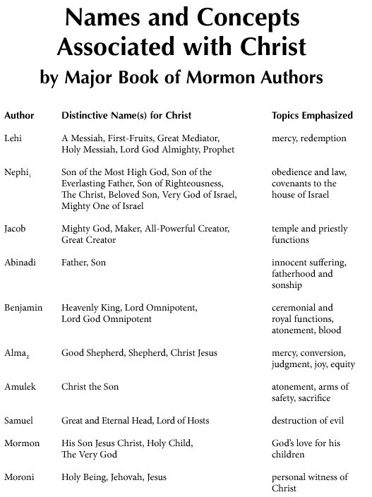 Names and Concepts Associated with Christ by Major Book of Mormon Authors