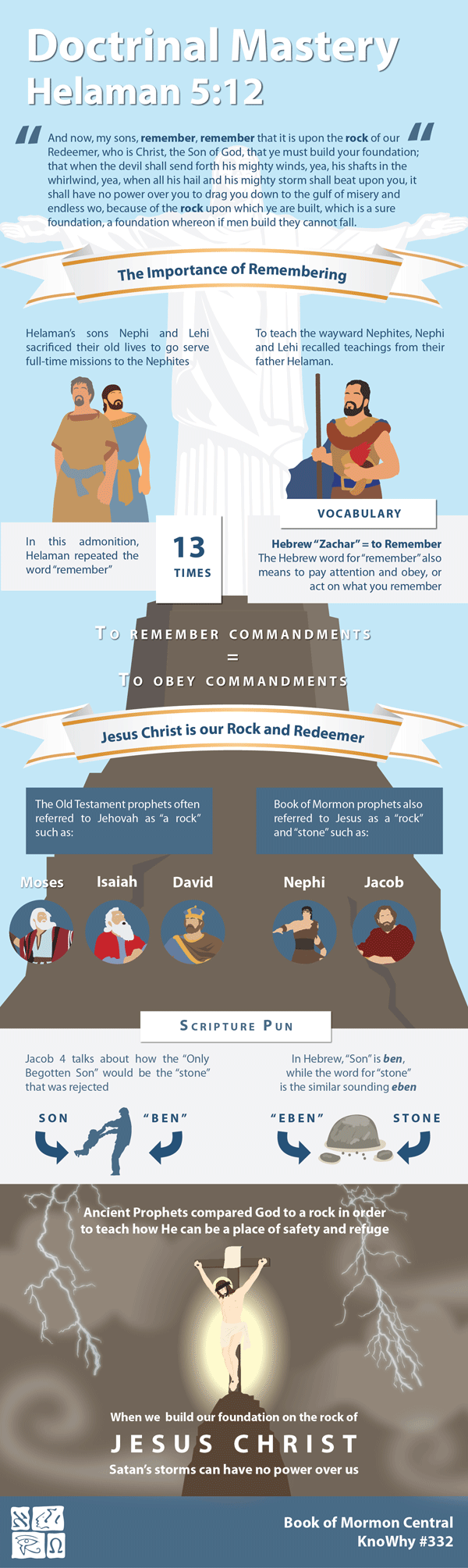 Doctrinal Mastery Helaman 5:12 Infographic by Book of Mormon Central