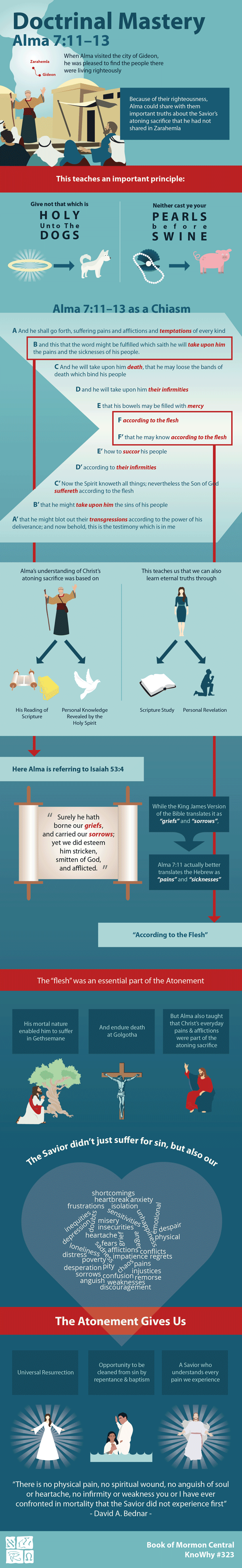 Doctrinal Mastery Alma 7:11-13 Infographic by Book of Mormon Central