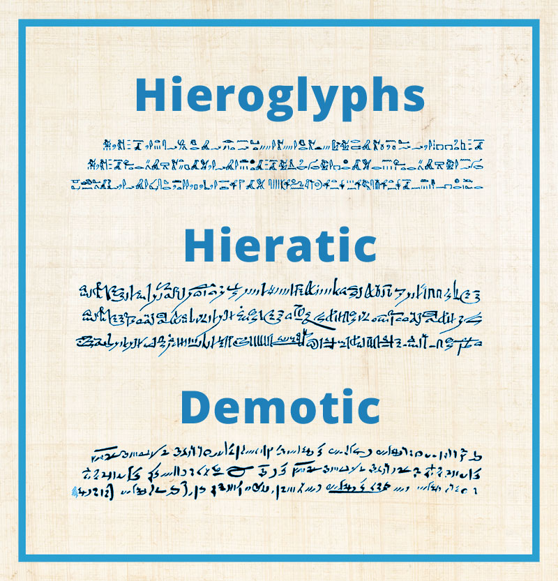 Samples of Hieroglyphs, Hieratic script, and Demotic script