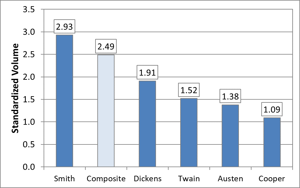 Chart comparing the Standardized Volume of Joseph Smith to other 19th century authors