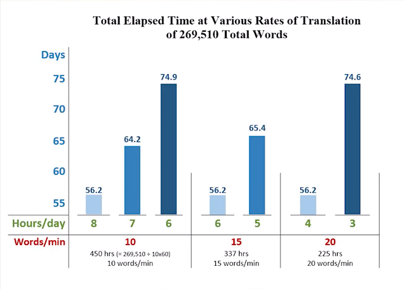 Estimated rates of translation needed for the proposed timeline.